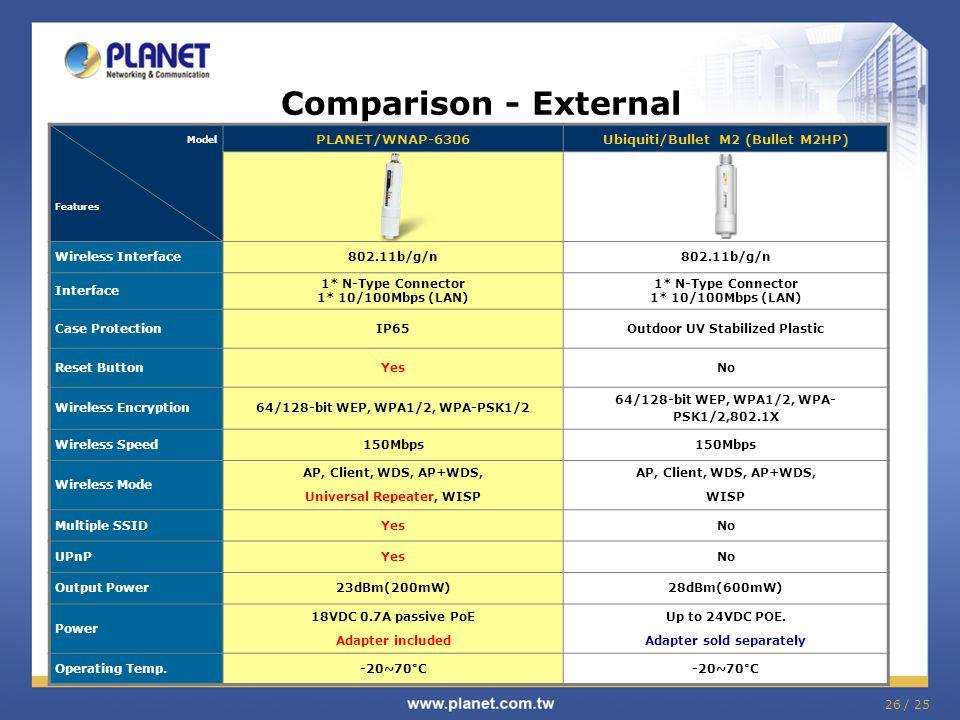 26 / 25 Comparison - External Model Features PLANET/WNAP-6306Ubiquiti/Bullet M2 (Bullet M2HP) Wireless Interface802.11b/g/n Interface 1* N-Type Connec