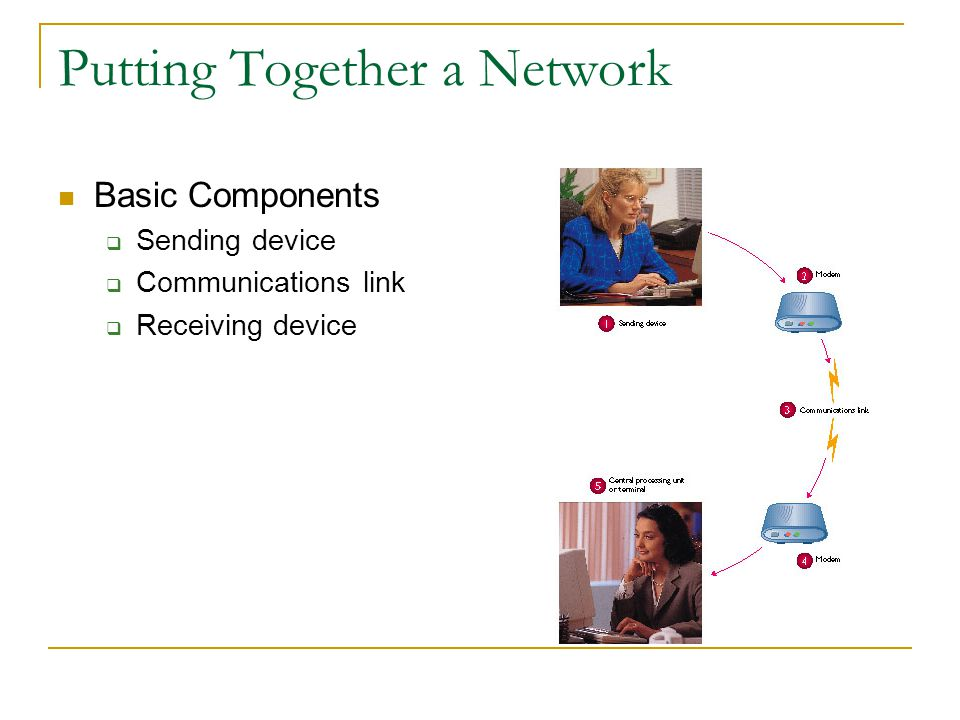 Putting Together a Network Basic Components Sending device Communications link Receiving device