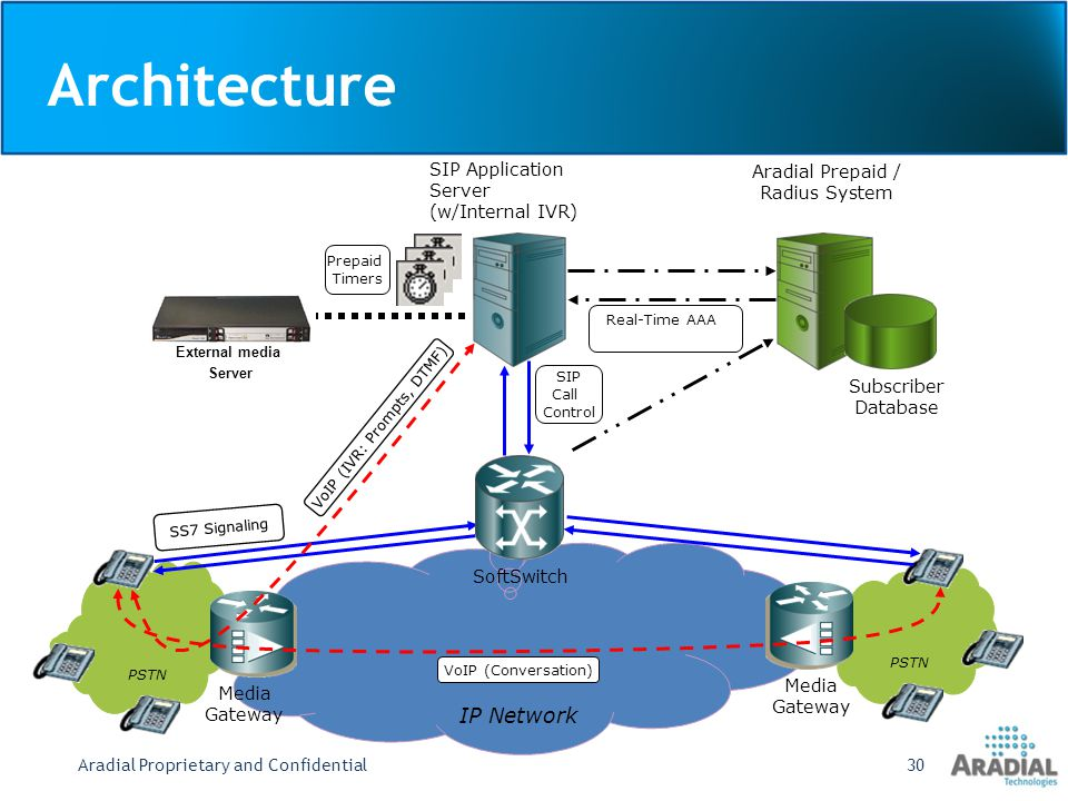 Architecture Aradial Proprietary and Confidential30 IP Network PSTN Media Gateway SoftSwitch SIP Application Server (w/Internal IVR) Aradial Prepaid / Radius System Subscriber Database Prepaid Timers SIP Call Control Real-Time AAA SS7 Signaling VoIP (Conversation) VoIP (IVR: Prompts, DTMF) External media Server