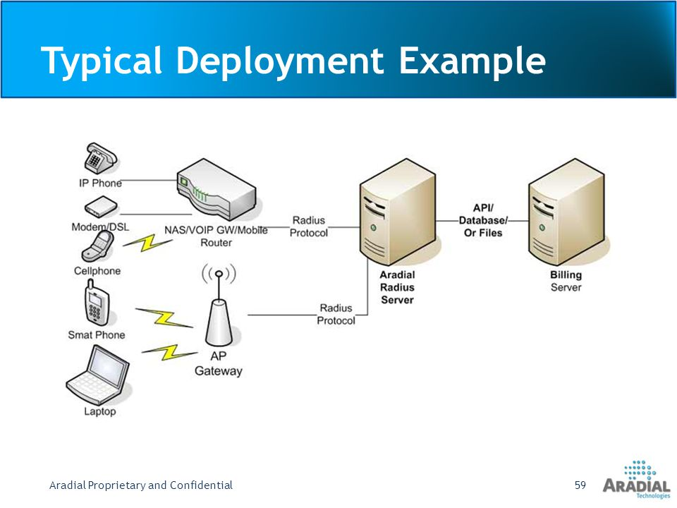 Typical Deployment Example Aradial Proprietary and Confidential59