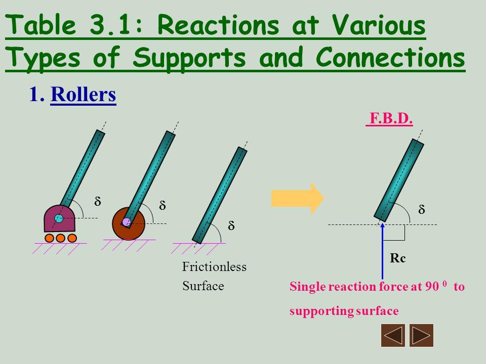 Solution 4.5 F.B.D. of ABCD 200N 50 0 480N 65 0 By Bx y x +ve 3m 4m1m A B C D RdRd