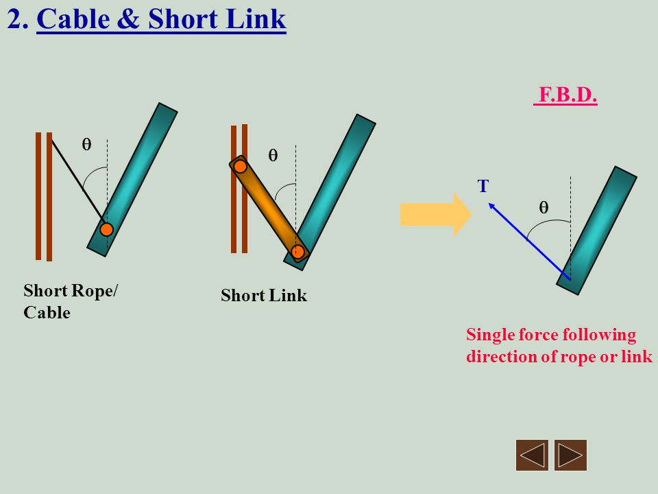 Hence for the example above, we could draw the following free-body diagrams, both of which are correct and the solution of either will yield the same answers for the reaction forces.