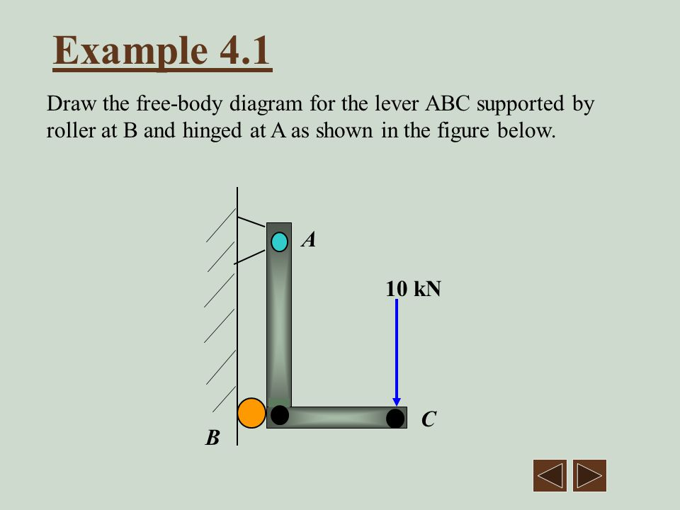 Example 4.4 A slender rod BC of length 2 m and weight 200 N is held by a cable AB and by a pin at C which slides in a vertical slot.
