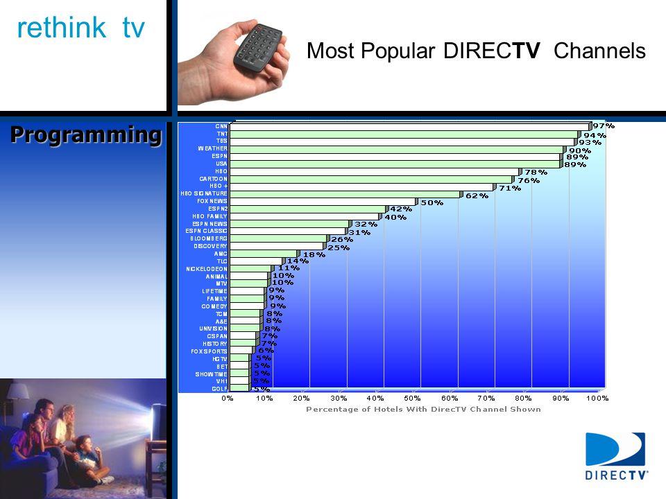 rethink tv Most Popular DIRECTV Channels Programming
