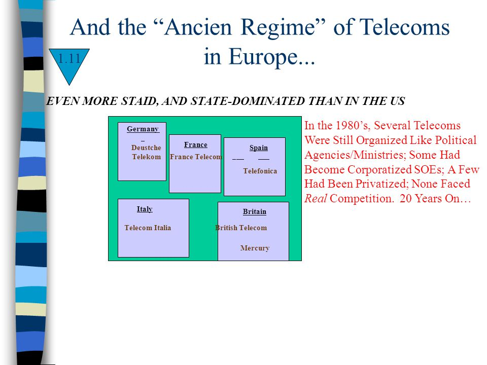 And the Ancien Regime of Telecoms in Europe... 1.11 In the 1980s, Several Telecoms Were Still Organized Like Political Agencies/Ministries; Some Had B