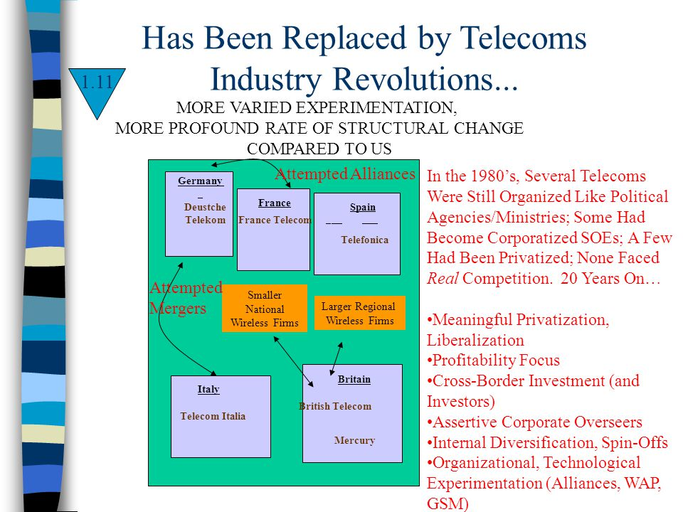 Has Been Replaced by Telecoms Industry Revolutions... 1.11 In the 1980s, Several Telecoms Were Still Organized Like Political Agencies/Ministries; Som