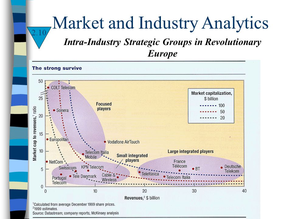 Intra-Industry Strategic Groups in Revolutionary Europe Market and Industry Analytics 2.10