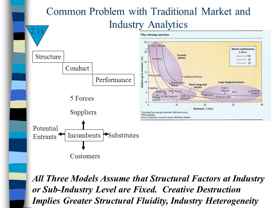 Common Problem with Traditional Market and Industry Analytics Structure Conduct Performance 5 Forces Potential Entrants Customers Substitutes Supplier