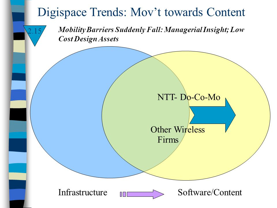Digispace Trends: Movt towards Content Infrastructure Software/Content Other Wireless Firms NTT- Do-Co-Mo Mobility Barriers Suddenly Fall: Managerial