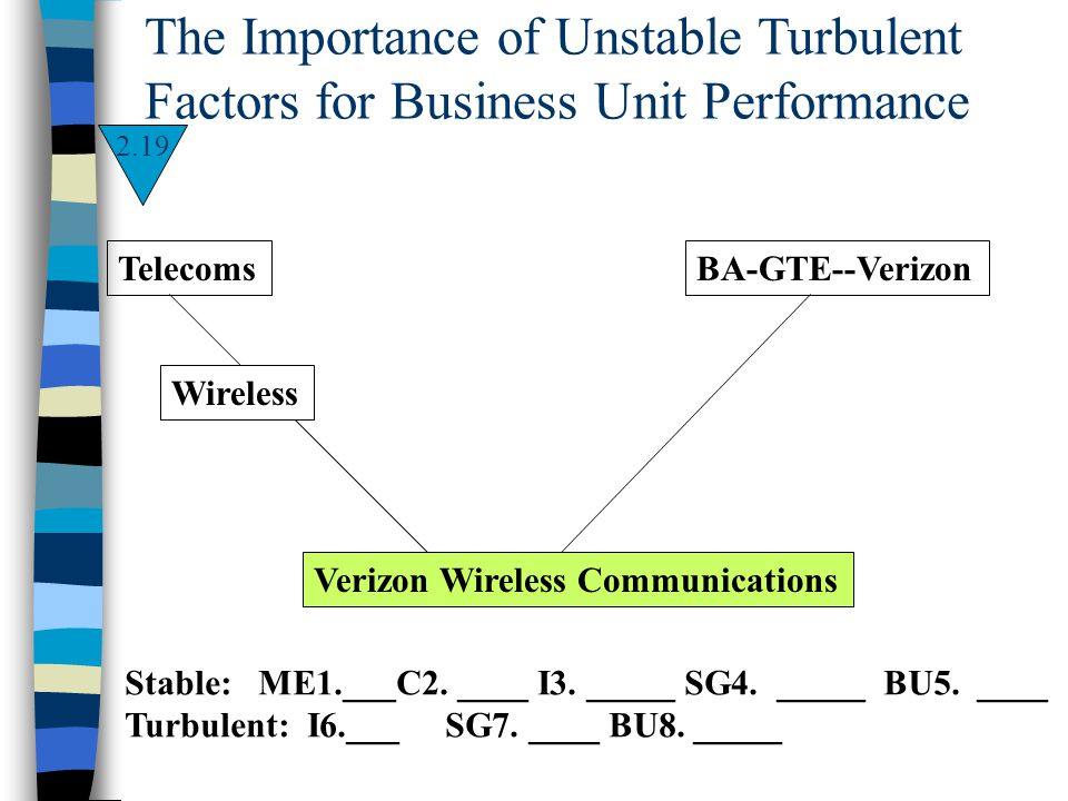 The Importance of Unstable Turbulent Factors for Business Unit Performance Verizon Wireless Communications Telecoms Wireless BA-GTE--Verizon Stable: M