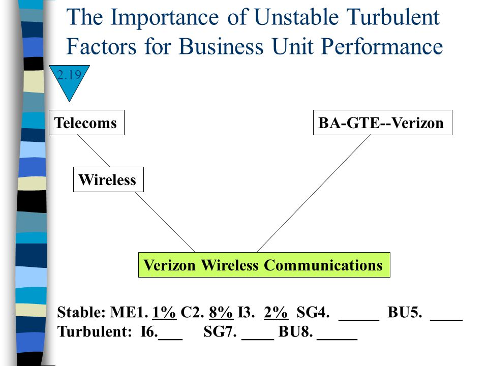 The Importance of Unstable Turbulent Factors for Business Unit Performance Stable: ME1. 1% C2. 8% I3. 2% SG4. _____ BU5. ____ Turbulent: I6.___SG7. __