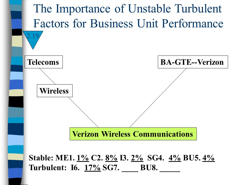 The Importance of Unstable Turbulent Factors for Business Unit Performance Stable: ME1. 1% C2. 8% I3. 2% SG4. 4% BU5. 4% Turbulent: I6. 17%SG7. ____ B