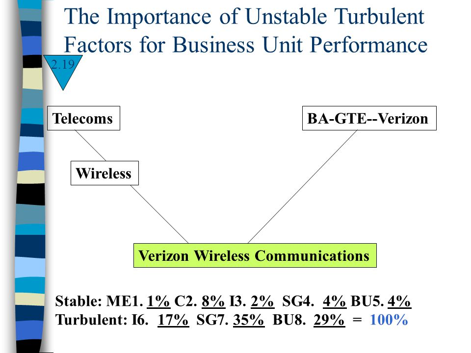 The Importance of Unstable Turbulent Factors for Business Unit Performance Stable: ME1. 1% C2. 8% I3. 2% SG4. 4% BU5. 4% Turbulent: I6. 17%SG7. 35% BU