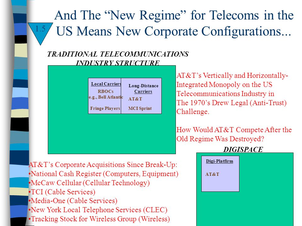 And The New Regime for Telecoms in the US Means New Corporate Configurations... 1.5 RBOCs e.g., Bell Atlantic Fringe Players Local Carriers AT&T Long-