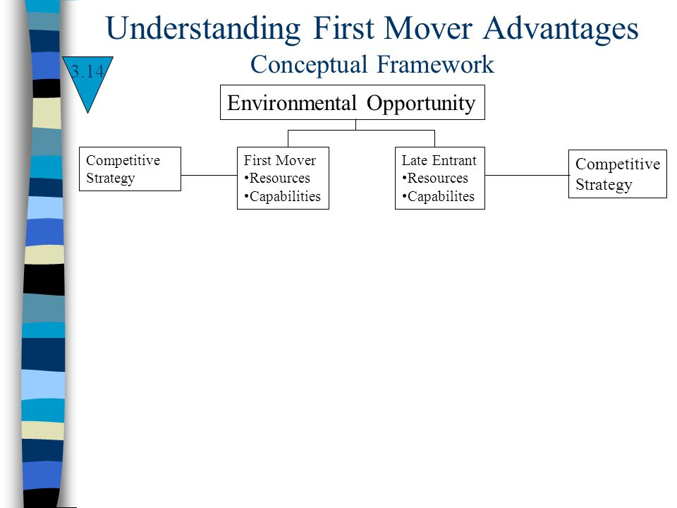 Understanding First Mover Advantages Conceptual Framework Environmental Opportunity First Mover Resources Capabilities Competitive Strategy Late Entra