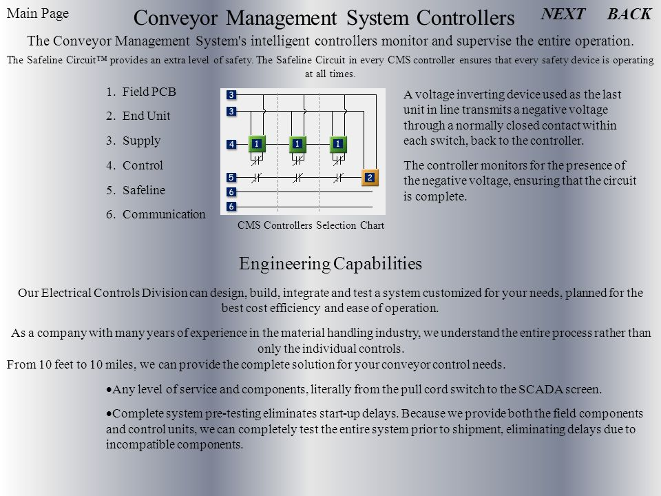 Conveyor Management System Controllers The Conveyor Management System s intelligent controllers monitor and supervise the entire operation.