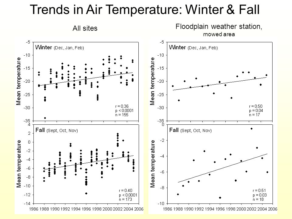 Floodplain weather station, mowed area All sites Trends in Air Temperature: Winter & Fall