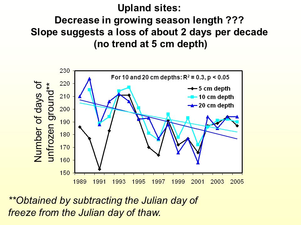 Number of days of unfrozen ground** Upland sites: Decrease in growing season length ??? Slope suggests a loss of about 2 days per decade (no trend at