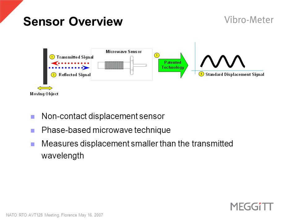 NATO RTO AVT128 Meeting, Florence May 16, 2007 Sensor Overview Non-contact displacement sensor Phase-based microwave technique Measures displacement s