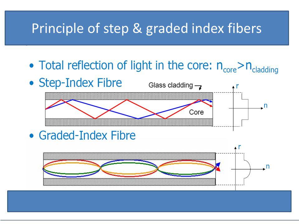 Principle of step & graded index fibers