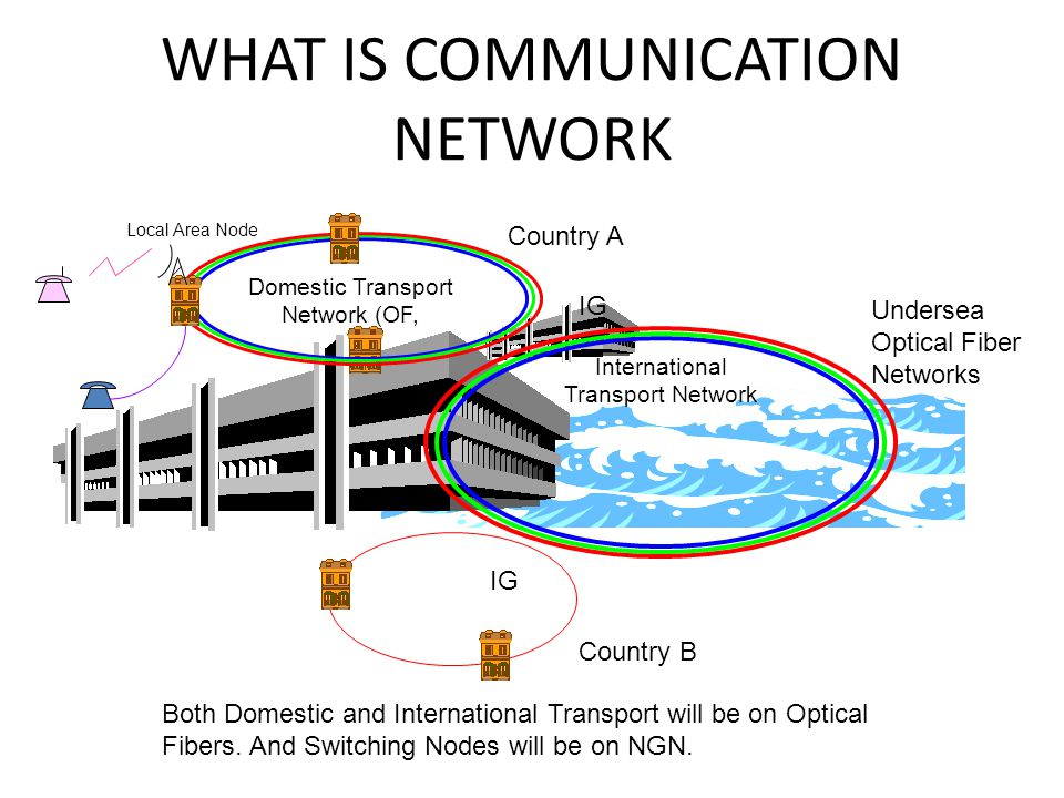 BASIC COMPONENTS OF COMMUNICATION NETWORKS Following 8 major components can be identified – Geographical Location & Terminal – Access Networks – Local Exchange – Domestic Transport Network – International Exchange – International Transport Network – Other Country International Exchange – Other Country Domestic Network (With the similar components as above)