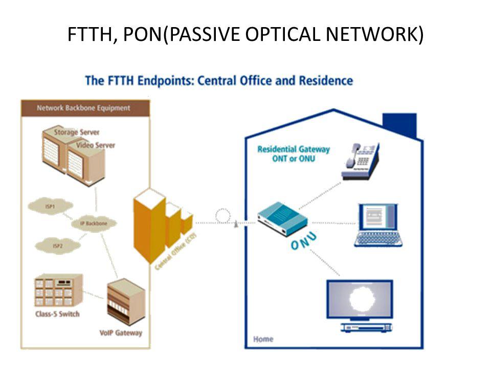 FTTH, PON(PASSIVE OPTICAL NETWORK)