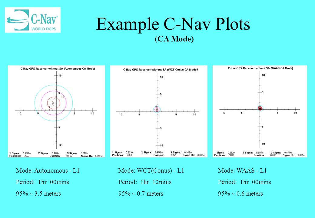 Example C-Nav Plots (DUAL Mode) Mode: Autonomous - L1/L2 Period: 0hr 55mins 95% ~ 1.2 meters Mode: WCT(Conus) - L1/L2 Period: 1hr 0mins 95% ~ 0.2 meters Mode: WAAS - L1/L2 Period: 1hr 00mins 95% ~ 0.5 meters