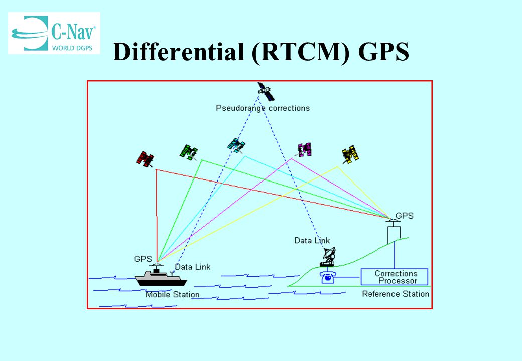 Differential (RTCM) GPS