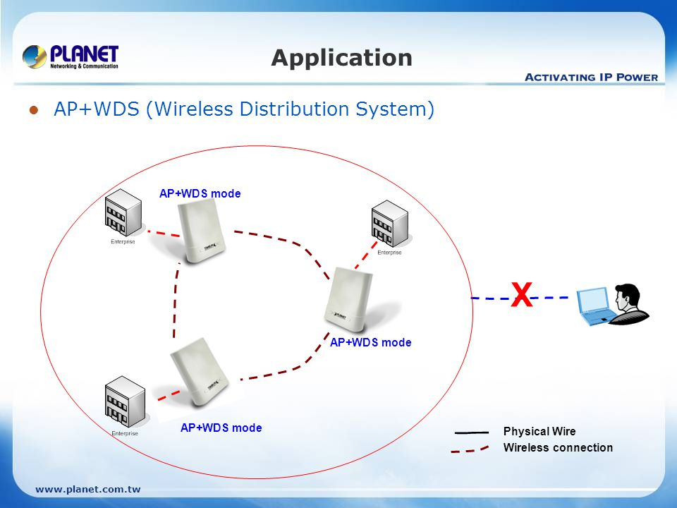 www.planet.com.tw Application AP+WDS (Wireless Distribution System) AP+WDS mode X Physical Wire Wireless connection