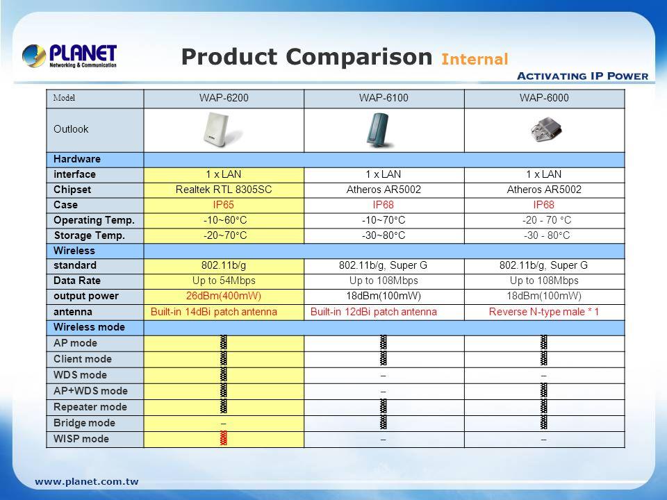 www.planet.com.tw Product Comparison Internal Model WAP-6200WAP-6100WAP-6000 Outlook Hardware interface1 x LAN ChipsetRealtek RTL 8305SCAtheros AR5002