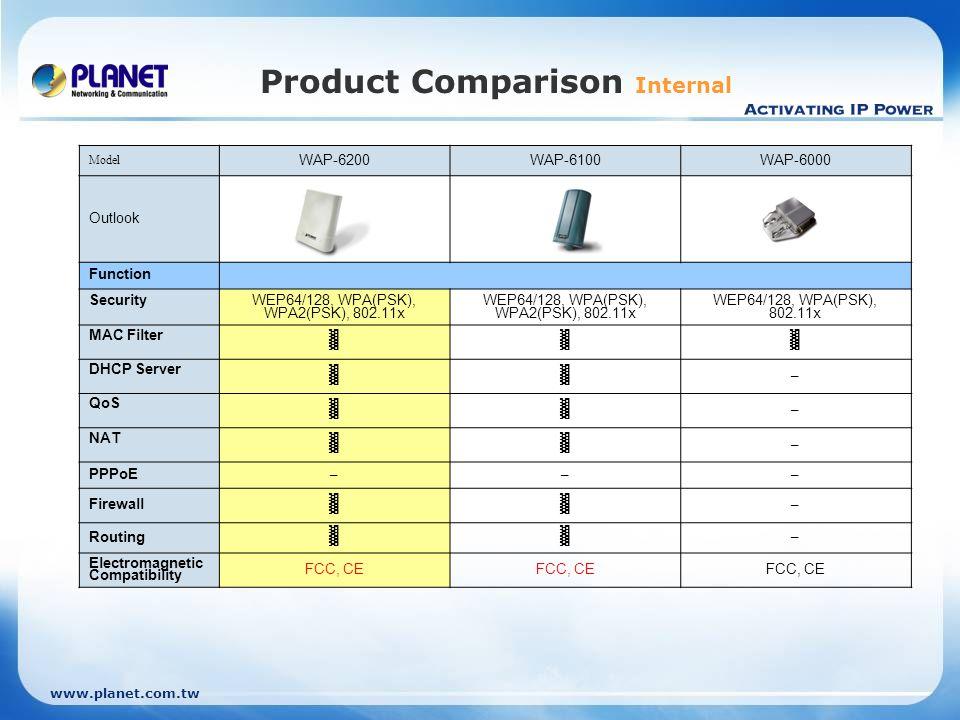 www.planet.com.tw Product Comparison Internal Model WAP-6200WAP-6100WAP-6000 Outlook Function Security WEP64/128, WPA(PSK), WPA2(PSK), 802.11x WEP64/1