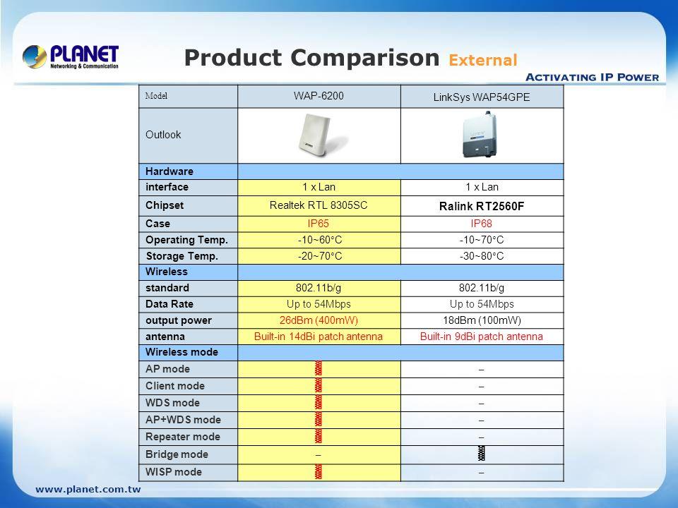 www.planet.com.tw Product Comparison External Model WAP-6200 LinkSys WAP54GPE Outlook Hardware interface1 x Lan ChipsetRealtek RTL 8305SC Ralink RT256