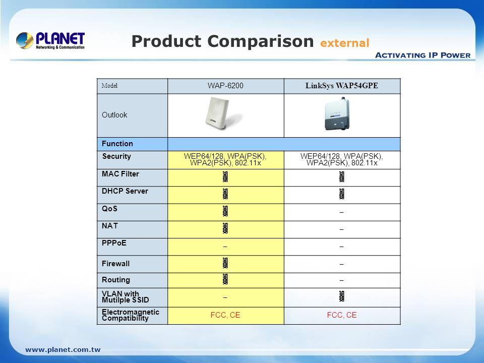 www.planet.com.tw Product Comparison external Model WAP-6200 LinkSys WAP54GPE Outlook Function Security WEP64/128, WPA(PSK), WPA2(PSK), 802.11x MAC Fi