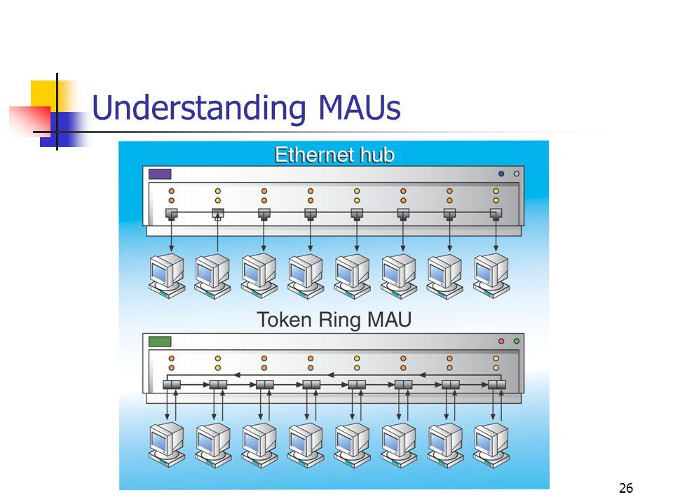 26 Understanding MAUs