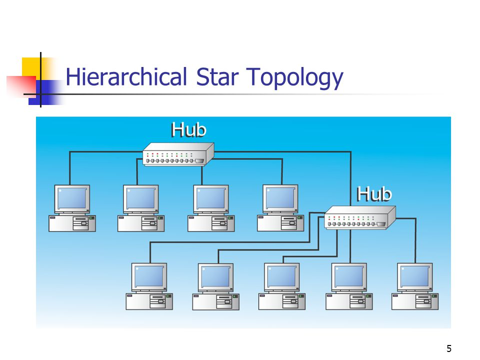 5 Hierarchical Star Topology