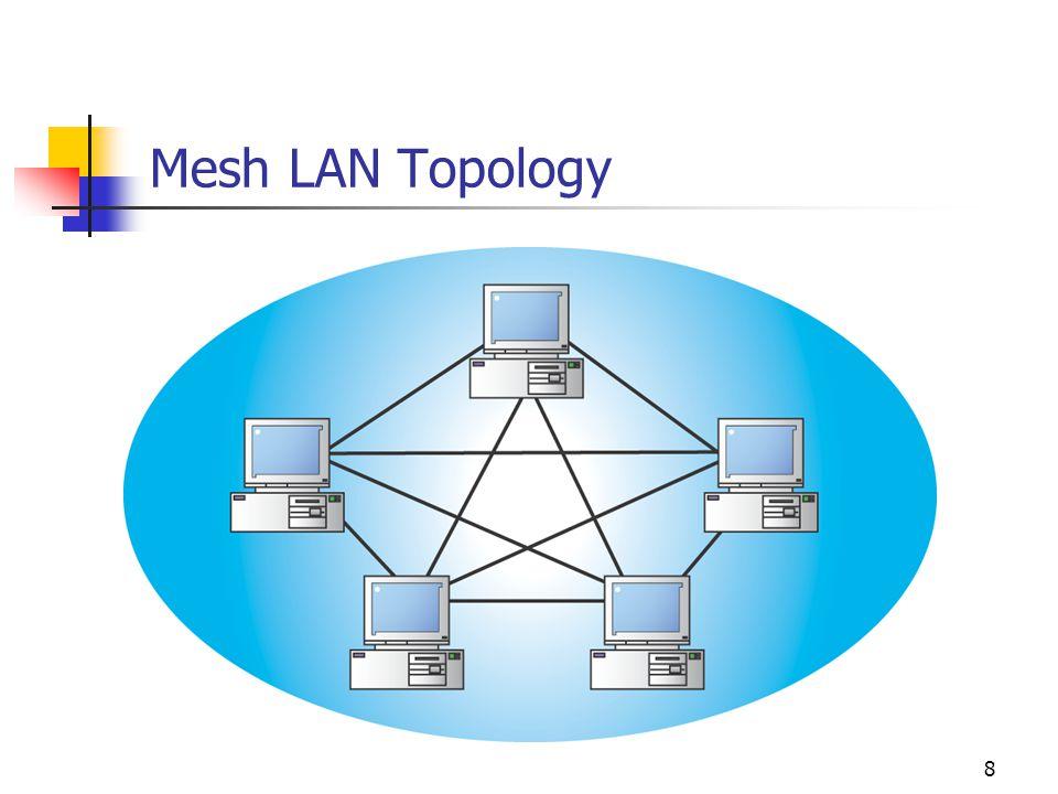 8 Mesh LAN Topology
