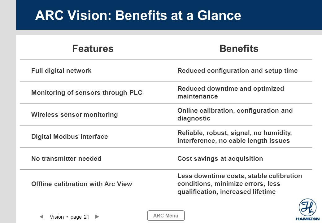 Vision page 21 ARC Menu ARC Vision: Benefits at a Glance FeaturesBenefits Full digital networkReduced configuration and setup time Monitoring of senso