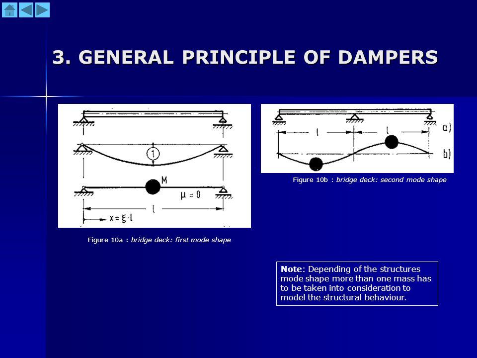 3. GENERAL PRINCIPLE OF DAMPERS Figure 10a : bridge deck: first mode shape Figure 10b : bridge deck: second mode shape Note: Depending of the structur