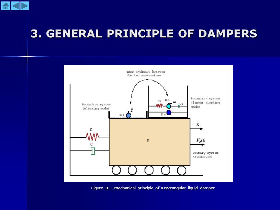 3. GENERAL PRINCIPLE OF DAMPERS Figure 18 : mechanical principle of a rectangular liquid damper