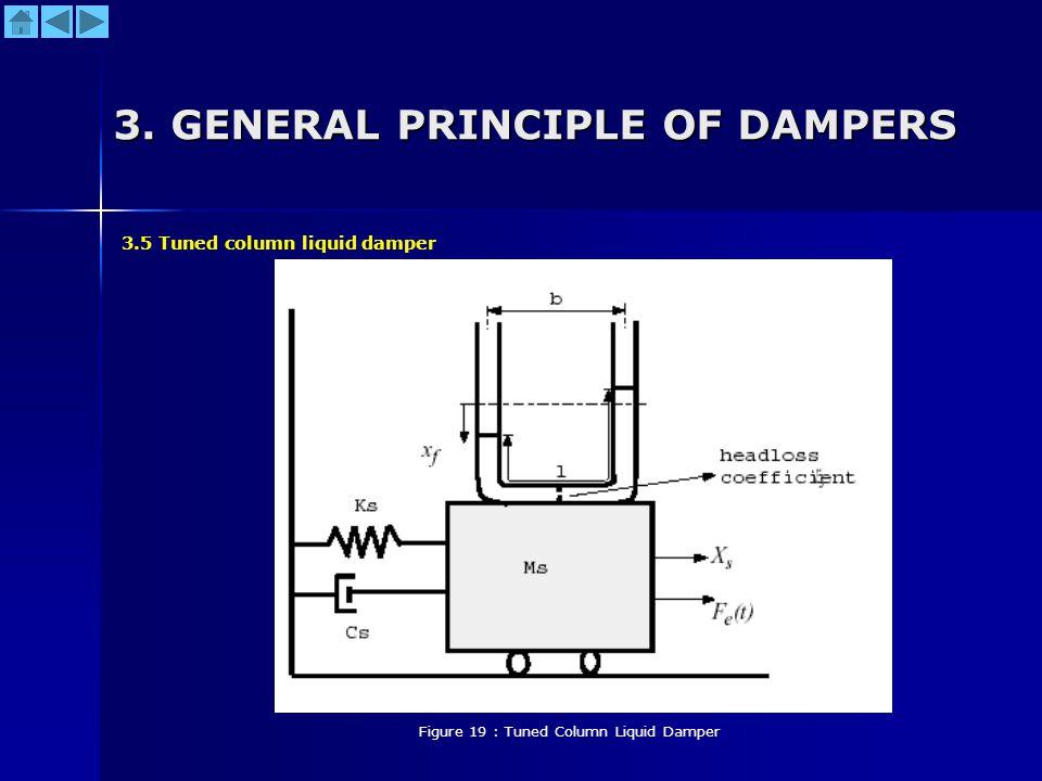 3. GENERAL PRINCIPLE OF DAMPERS Figure 19 : Tuned Column Liquid Damper 3.5 Tuned column liquid damper