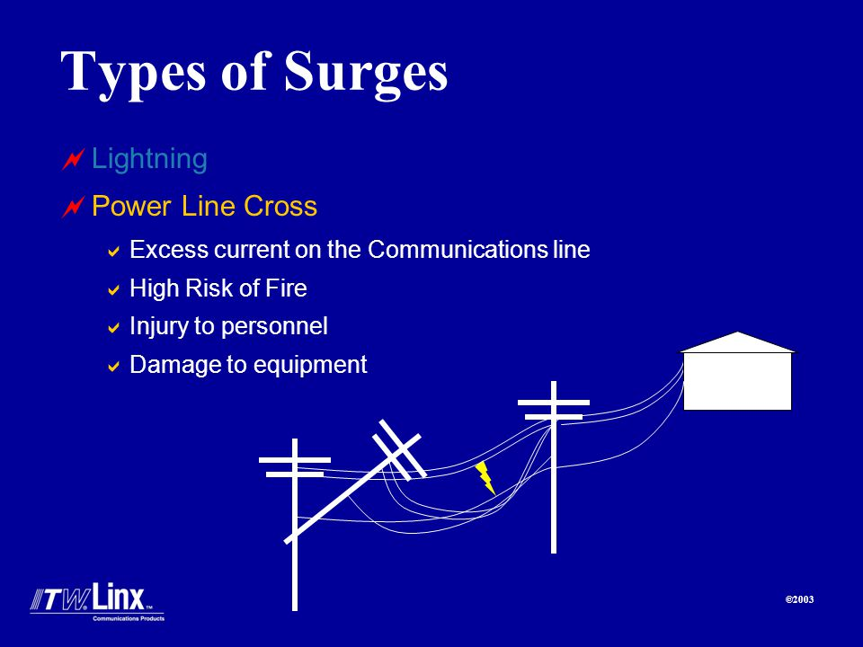 ©2003 Types of Surges Lightning Power Line Cross Excess current on the Communications line High Risk of Fire Injury to personnel Damage to equipment