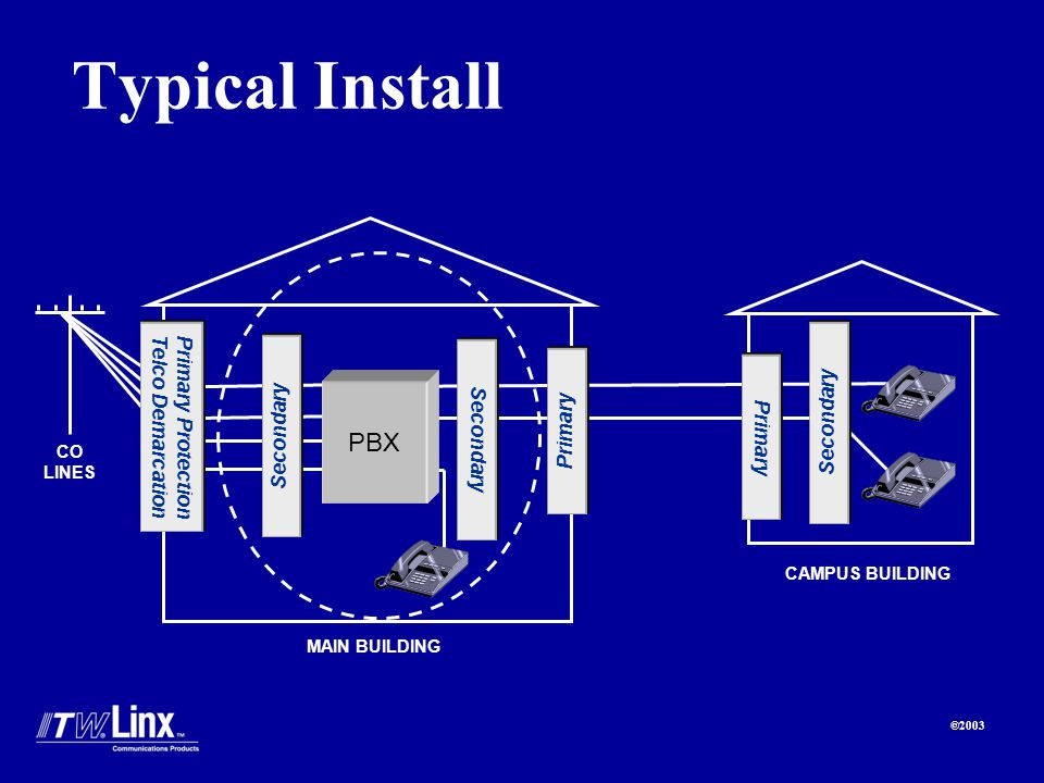 ©2003 Typical Install CO LINES MAIN BUILDING CAMPUS BUILDING Primary Protection Telco Demarcation PBX Secondary Primary Secondary