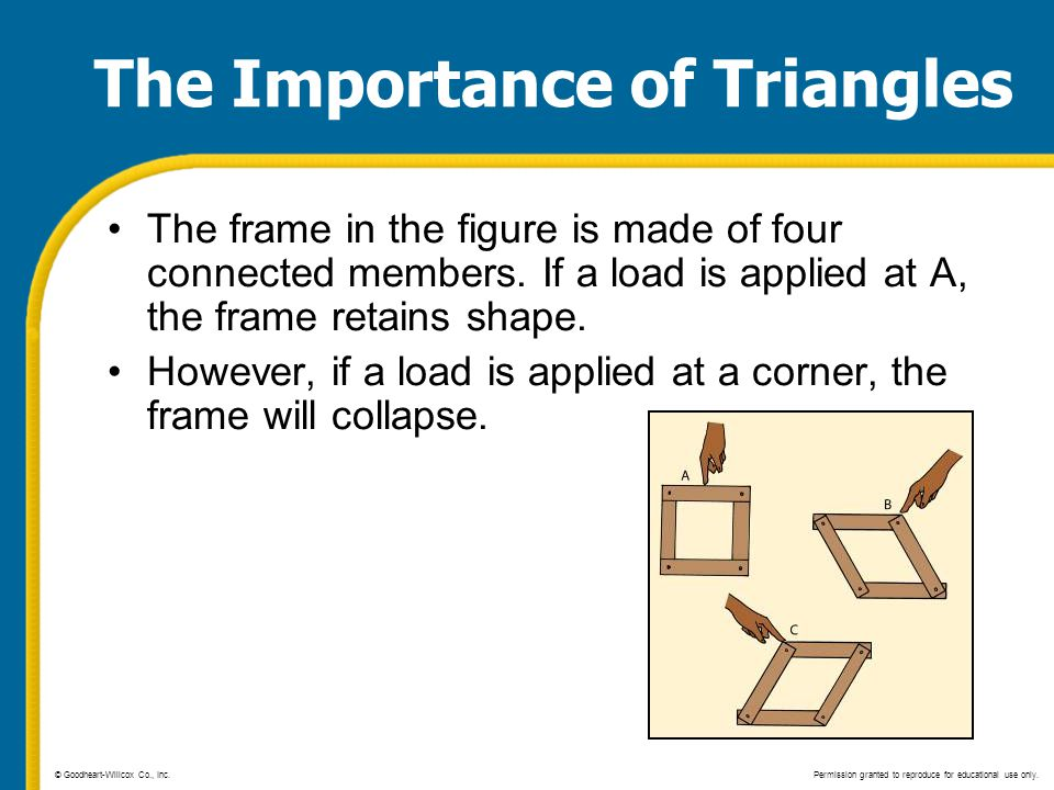 The Importance of Triangles The frame in the figure is made of four connected members. If a load is applied at A, the frame retains shape. However, if