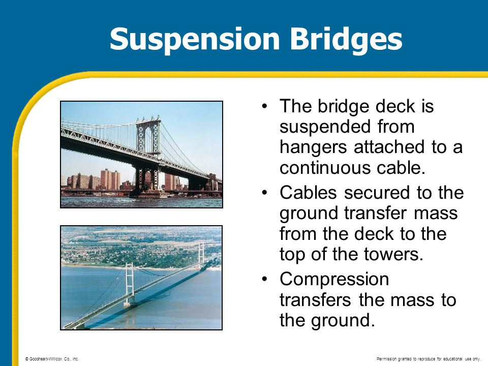 Suspension Bridges The bridge deck is suspended from hangers attached to a continuous cable. Cables secured to the ground transfer mass from the deck