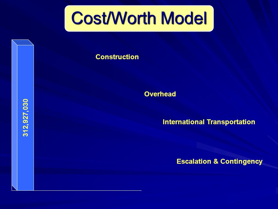 45,101,070 7,242,000 93,542,960 167,041,000 Cost/Worth Model Construction Overhead International Transportation Escalation & Contingency 312,927,030