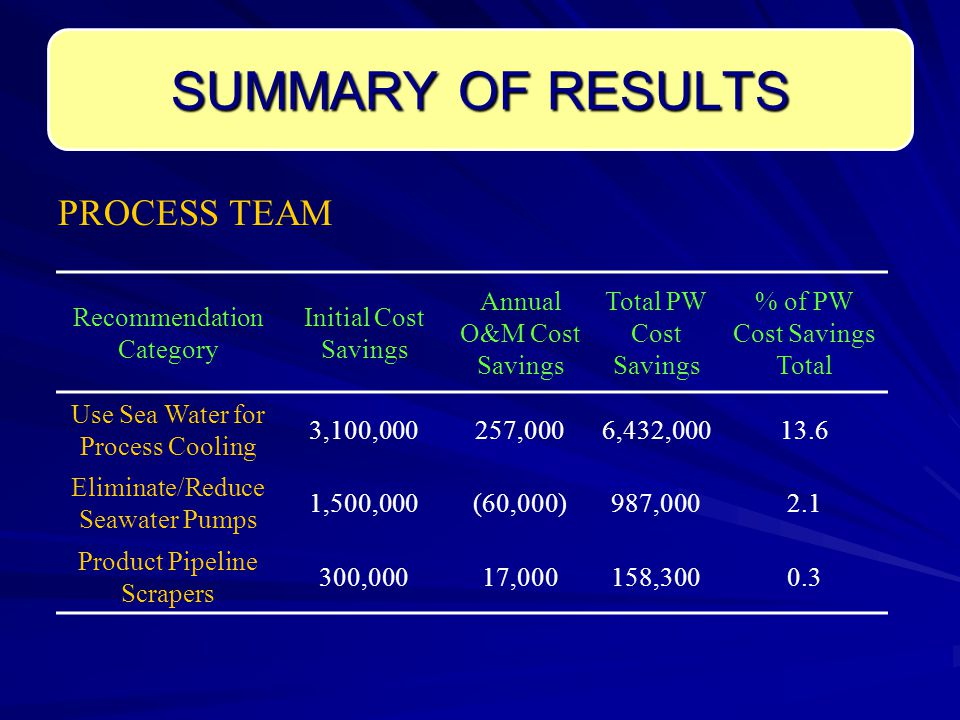 SUMMARY OF RESULTS Recommendation Category Initial Cost Savings Annual O&M Cost Savings Total PW Cost Savings % of PW Cost Savings Total Use Sea Water for Process Cooling 3,100,000257,0006,432,00013.6 Eliminate/Reduce Seawater Pumps 1,500,000(60,000)987,0002.1 Product Pipeline Scrapers 300,00017,000158,3000.3 PROCESS TEAM
