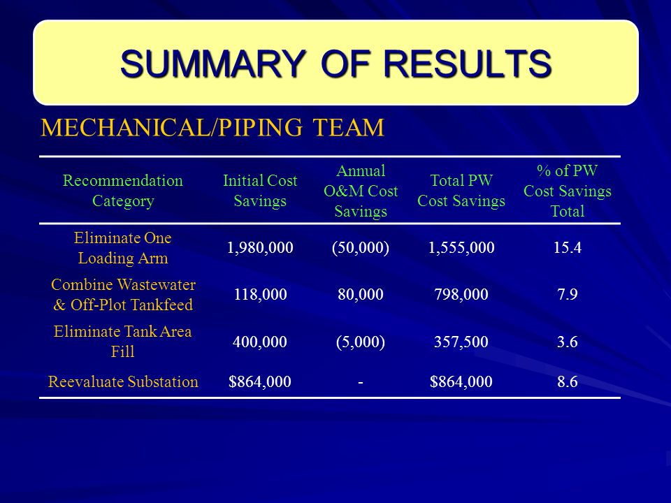 SUMMARY OF RESULTS Recommendation Category Initial Cost Savings Annual O&M Cost Savings Total PW Cost Savings % of PW Cost Savings Total Eliminate One Loading Arm 1,980,000(50,000)1,555,00015.4 Combine Wastewater & Off-Plot Tankfeed 118,00080,000798,0007.9 Eliminate Tank Area Fill 400,000(5,000)357,5003.6 Reevaluate Substation$864,000- 8.6 MECHANICAL/PIPING TEAM