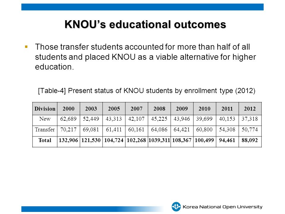 Those transfer students accounted for more than half of all students and placed KNOU as a viable alternative for higher education.