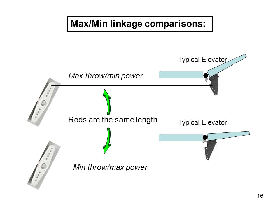 16 Max/Min linkage comparisons: Typical Elevator Rods are the same length Max throw/min power Min throw/max power