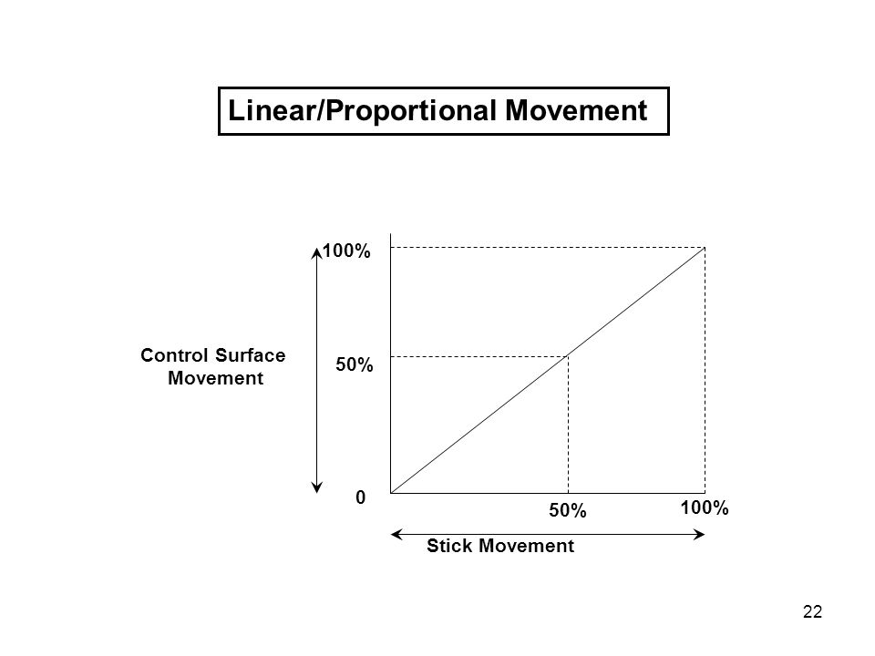 22 Linear/Proportional Movement 0 100% 50% Stick Movement Control Surface Movement
